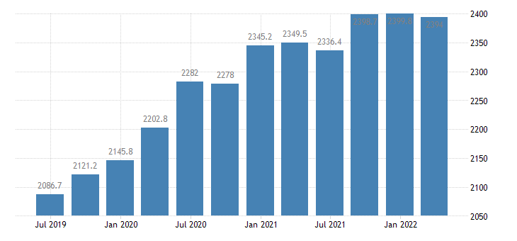 bulgaria gdp main components final consumption expenditure of general government eurostat data