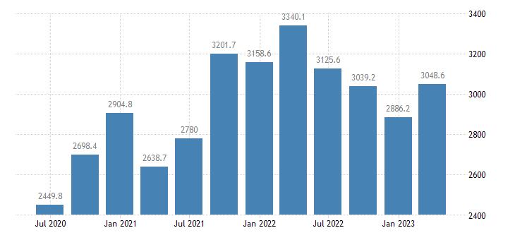 bulgaria gdp main components gross capital formation eurostat data