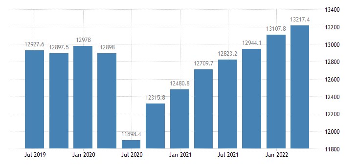 bulgaria gdp main components gross domestic product at market prices eurostat data