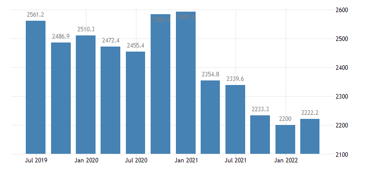 bulgaria gdp main components gross fixed capital formation eurostat data