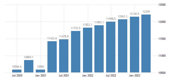 bulgaria gdp main components gross value added eurostat data