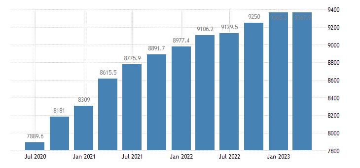 bulgaria gdp main components household npish final consumption expenditure eurostat data