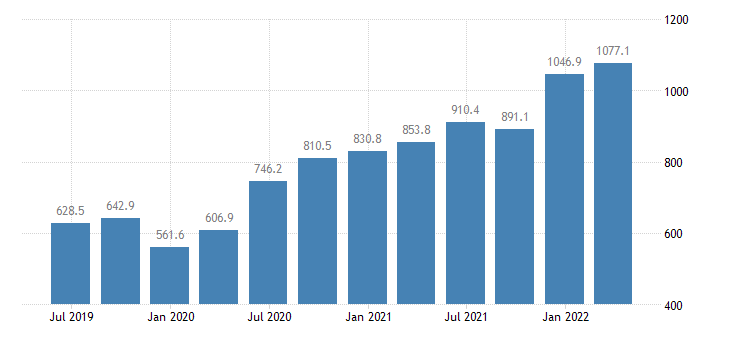 bulgaria gdp main components subsidies eurostat data