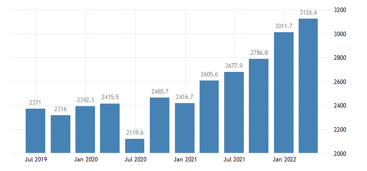 bulgaria gdp main components taxes on production imports eurostat data