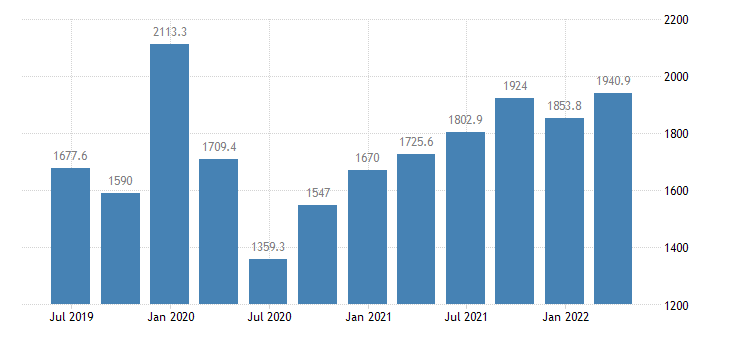 bulgaria gdp main components taxes on production imports less subsidies eurostat data