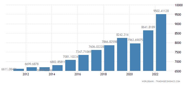 bulgaria gdp per capita constant 2000 us dollar wb data