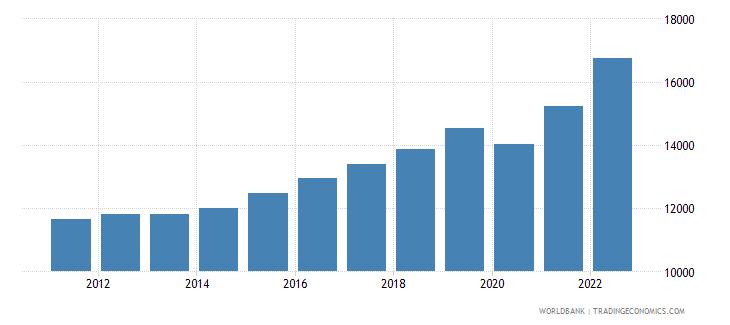 bulgaria gdp per capita constant lcu wb data
