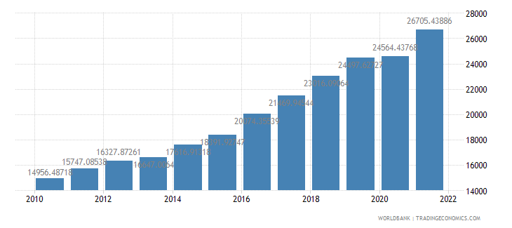 bulgaria gdp per capita ppp us dollar wb data