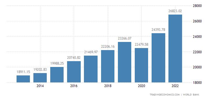 Bulgaria GDP per capita PPP