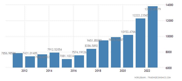 bulgaria gdp per capita us dollar wb data