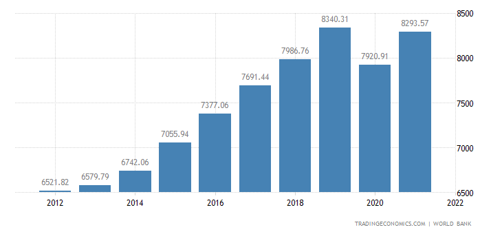 Bulgaria GDP per capita