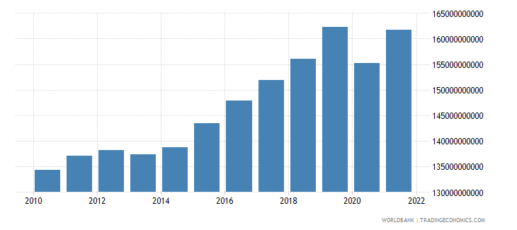 bulgaria gdp ppp constant 2005 international dollar wb data