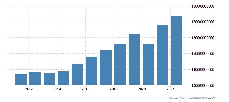 bulgaria gdp ppp constant 2005 international dollar wb data