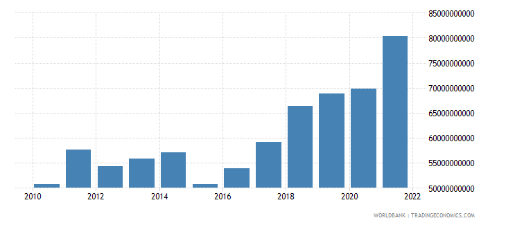 bulgaria gdp us dollar wb data