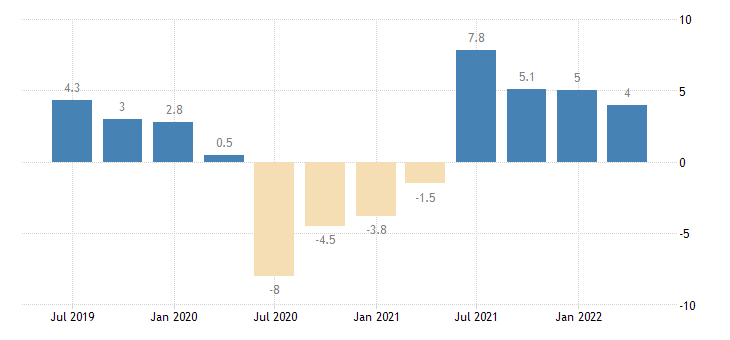 bulgaria gdp volumes eurostat data
