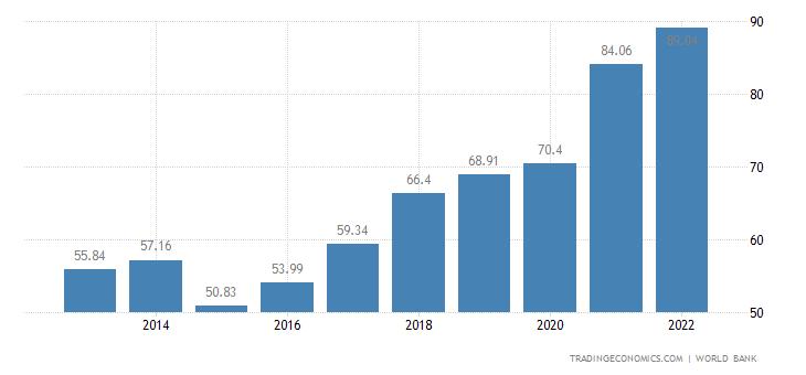Bulgaria GDP