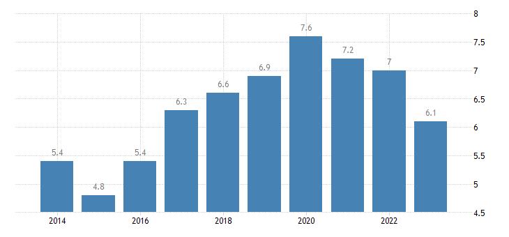 bulgaria gender employment gap cities eurostat data