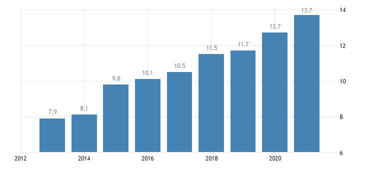 bulgaria gender employment gap rural areas eurostat data