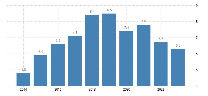 bulgaria gender employment gap towns suburbs eurostat data
