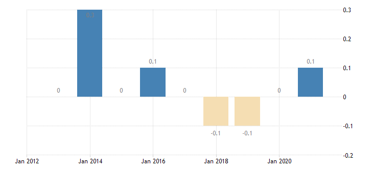 bulgaria gender gap in part time employment eurostat data