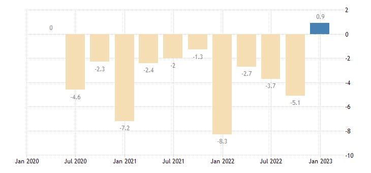 bulgaria general gov deficit surplus eurostat data