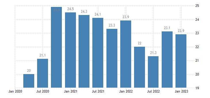 bulgaria general gov gross debt eurostat data