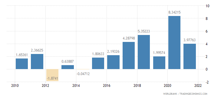 bulgaria general government final consumption expenditure annual percent growth wb data