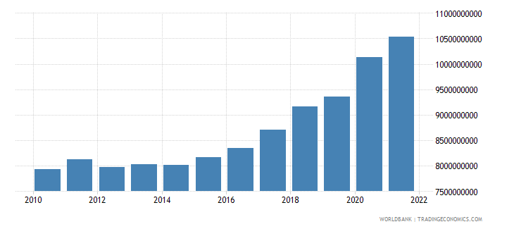 bulgaria general government final consumption expenditure constant 2000 us dollar wb data