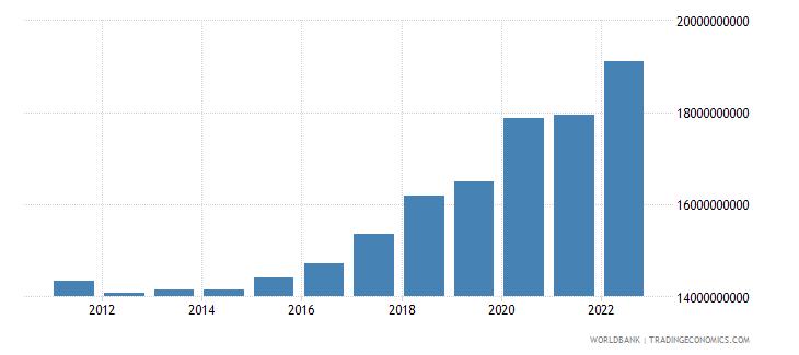 bulgaria general government final consumption expenditure constant lcu wb data