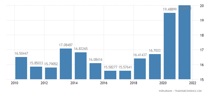 bulgaria general government final consumption expenditure percent of gdp wb data