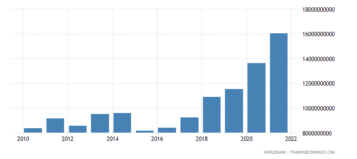 bulgaria general government final consumption expenditure us dollar wb data