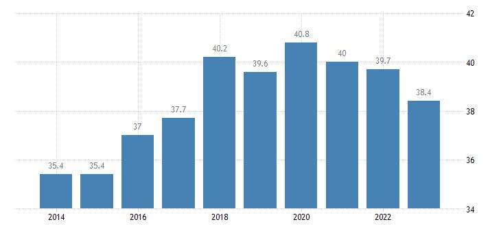 bulgaria gini coefficient of equivalised disposable income eurostat data