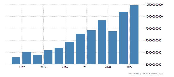 bulgaria gni constant lcu wb data