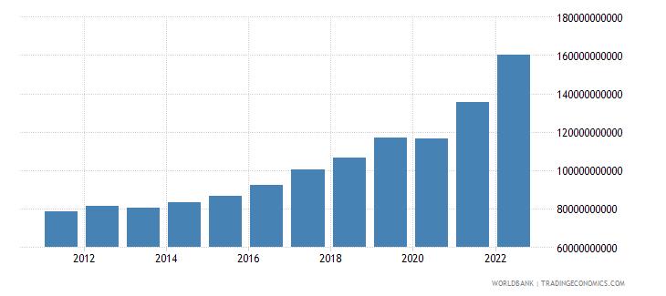 bulgaria gni current lcu wb data
