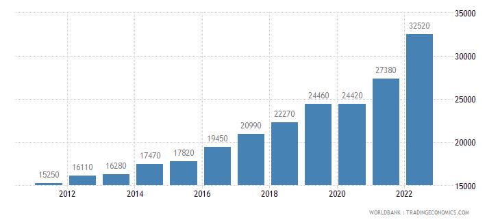 bulgaria gni per capita ppp us dollar wb data