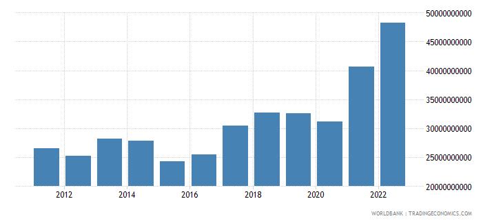bulgaria goods exports bop us dollar wb data