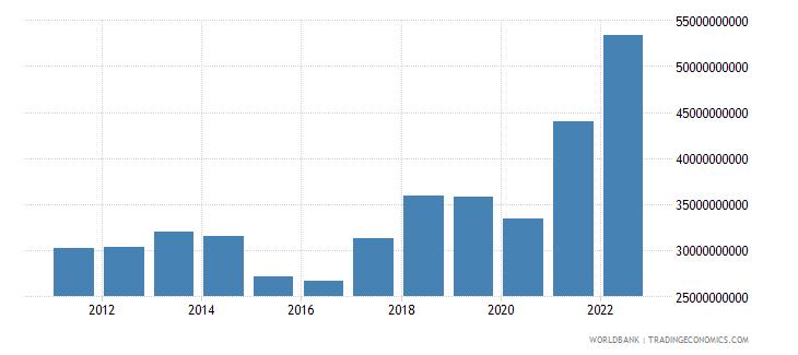 bulgaria goods imports bop us dollar wb data