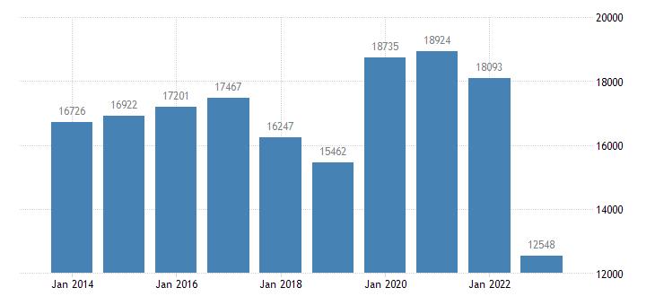 bulgaria goods transport eurostat data