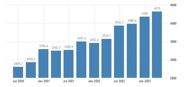 bulgaria gov final consumption expenditure current prices eurostat data