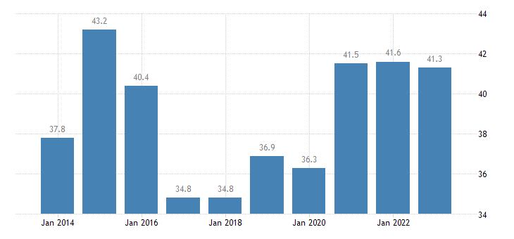bulgaria gov revenue expenditure main aggregates eurostat data