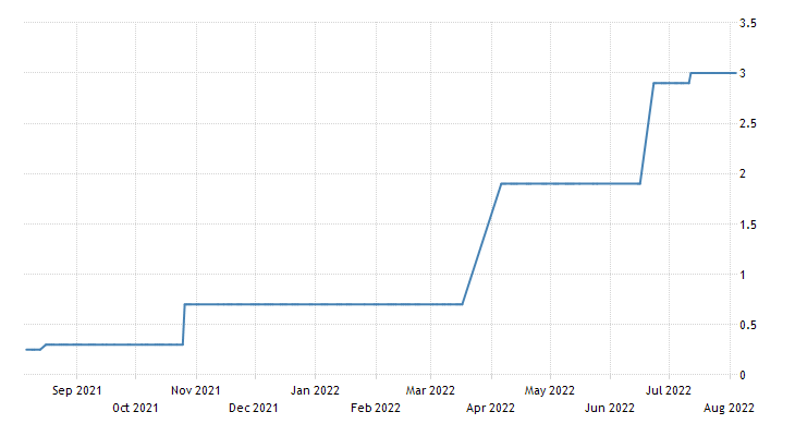 Bulgaria Government Bond 10Y