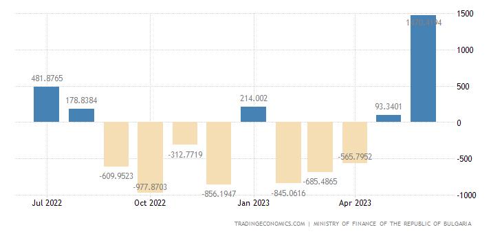 Bulgaria Government Budget Value