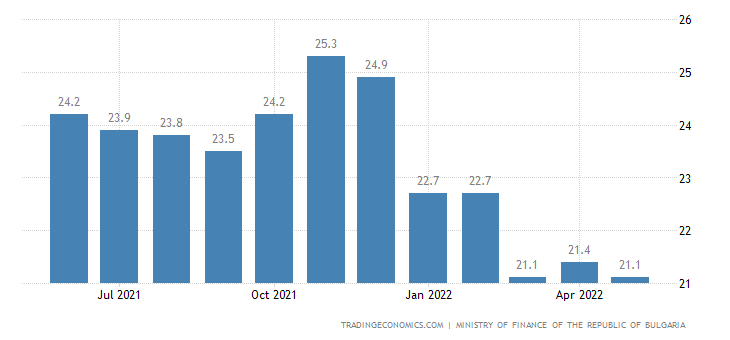 Bulgaria Government Debt to GDP