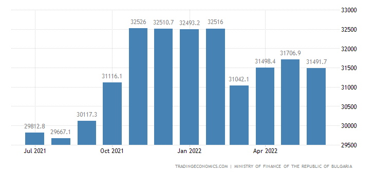 Bulgaria Government Debt