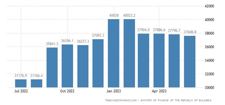 Bulgaria Government Debt
