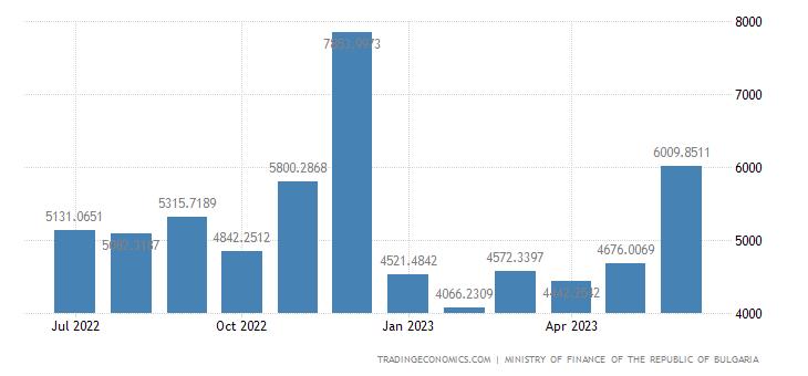 Bulgaria Government Revenues