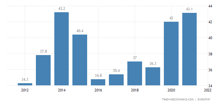 Bulgaria Government Spending to GDP