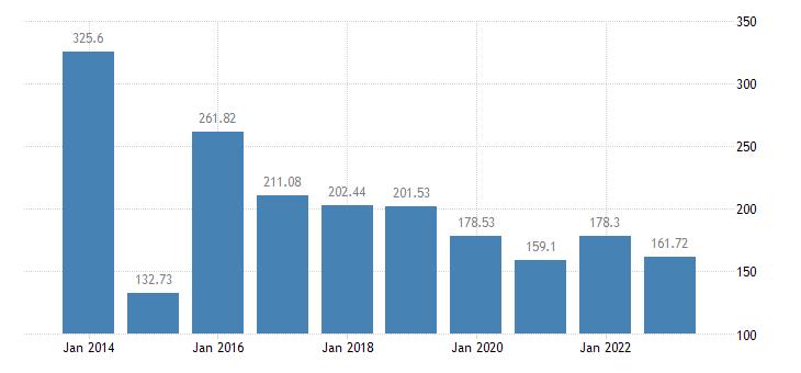 bulgaria grape production eurostat data