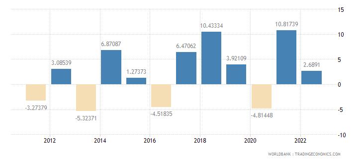 bulgaria gross capital formation annual percent growth wb data