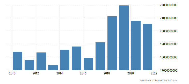 bulgaria gross capital formation constant lcu wb data